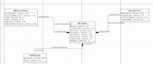 DIA Diagram in UML